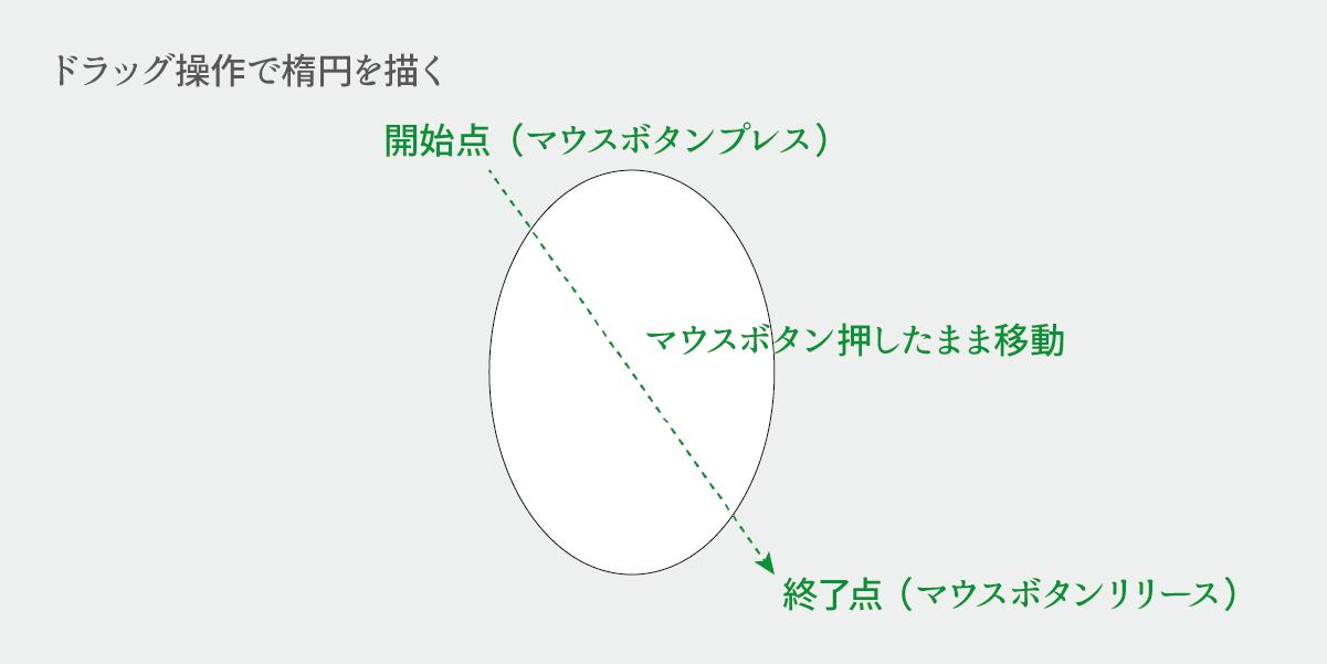楕円を描くときのマウスボタンプレスとマウスボタンリリースの説明画像