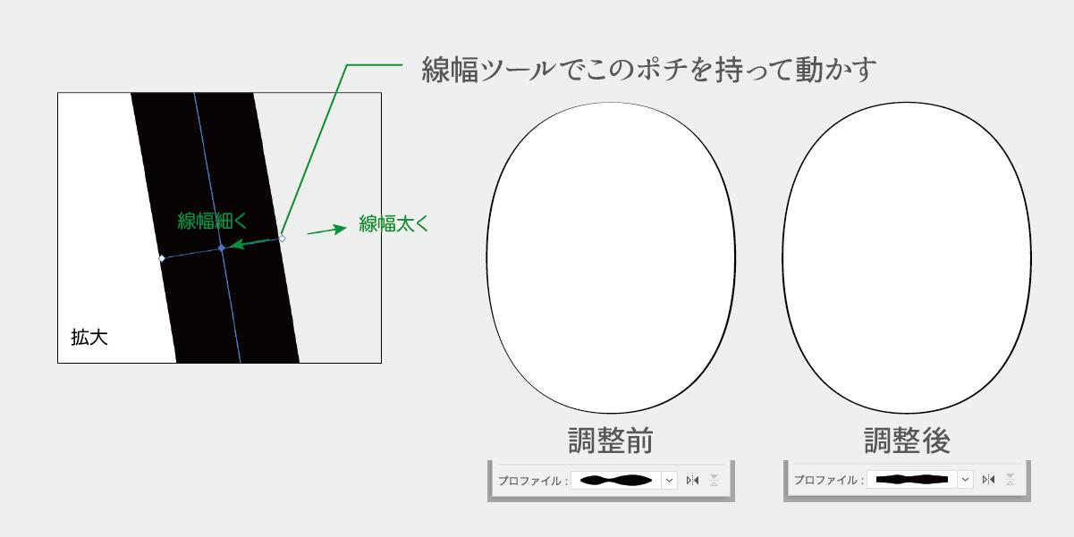 線幅ツールの拡大図と調整加減の説明図