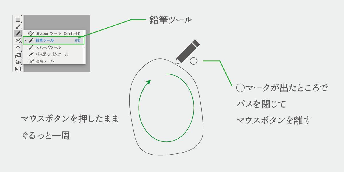 鉛筆ツールの場所とパスを閉じる操作の説明図