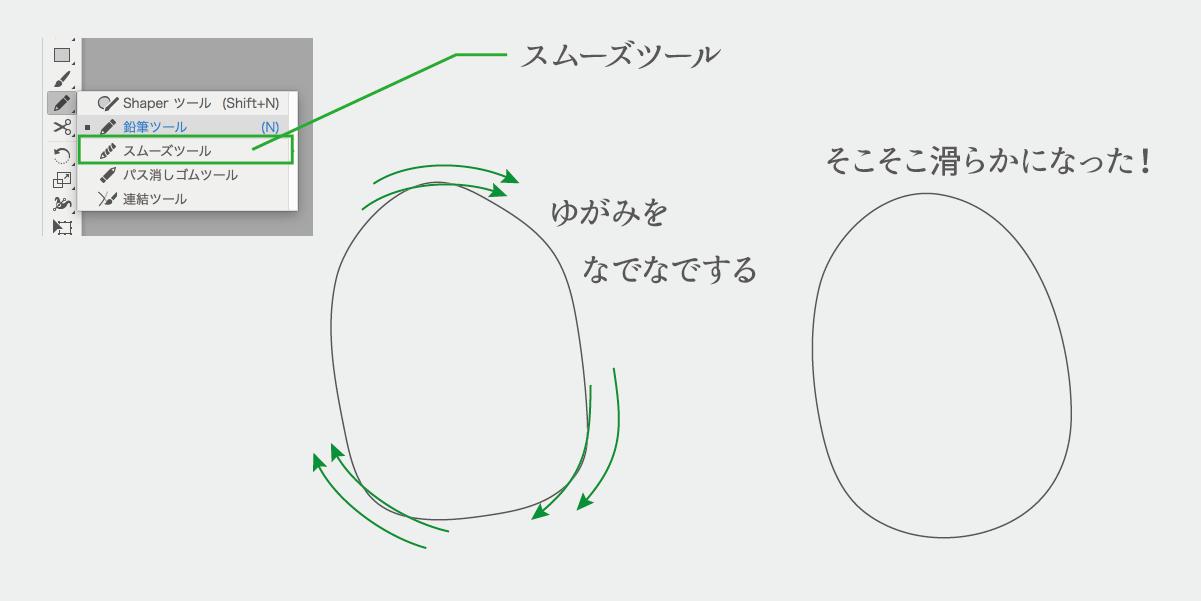スムーズツールの使い方の説明図