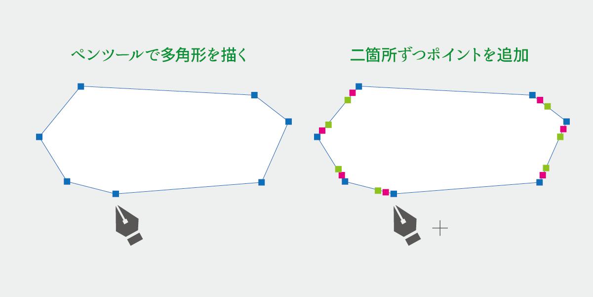 ペンツールで多角形を描いてからアンカーポイントを追加する説明図