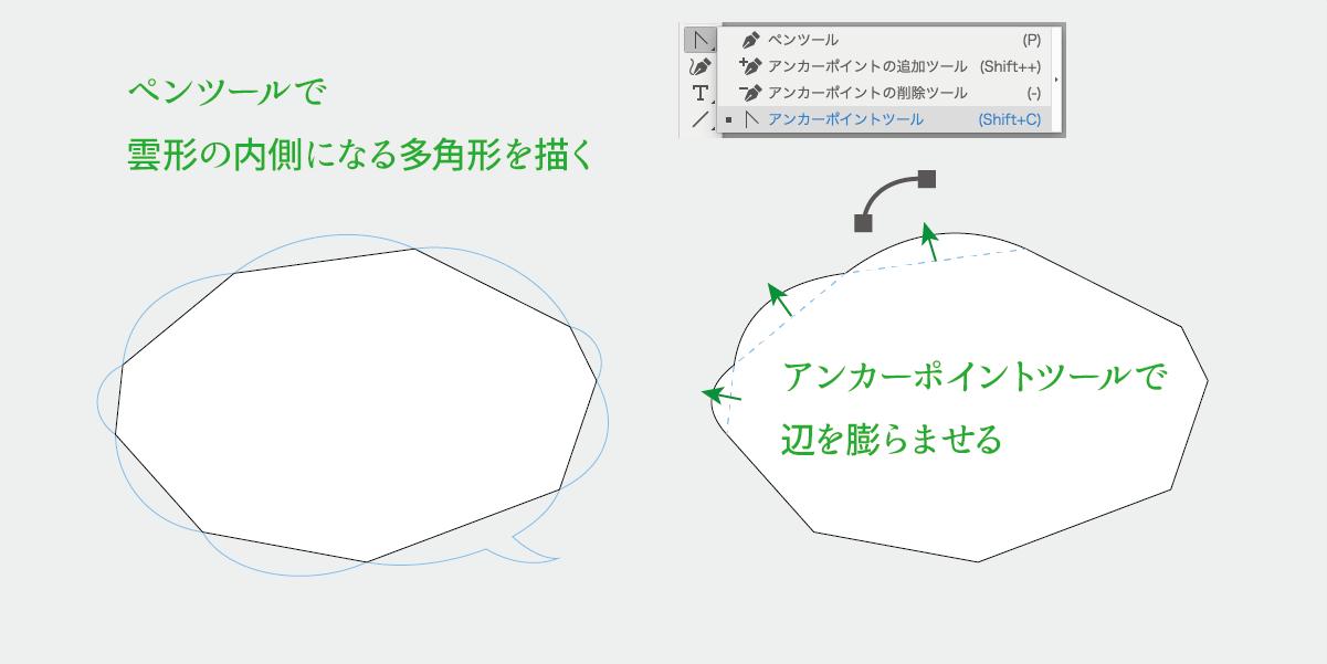 内側の多角形を描いてからアンカーポイントツールでプクプクさせる説明図