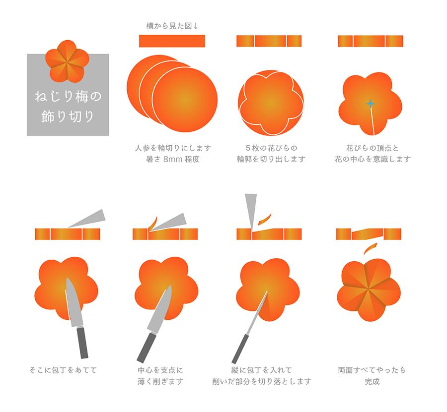 Illustratorチュートリアル 和風ねじり梅の描き方 カルチャー